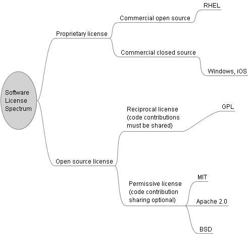 Software License Spectrum