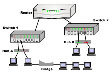 networking 101 – techledger cable and dsl modem to router diagram of the home connects